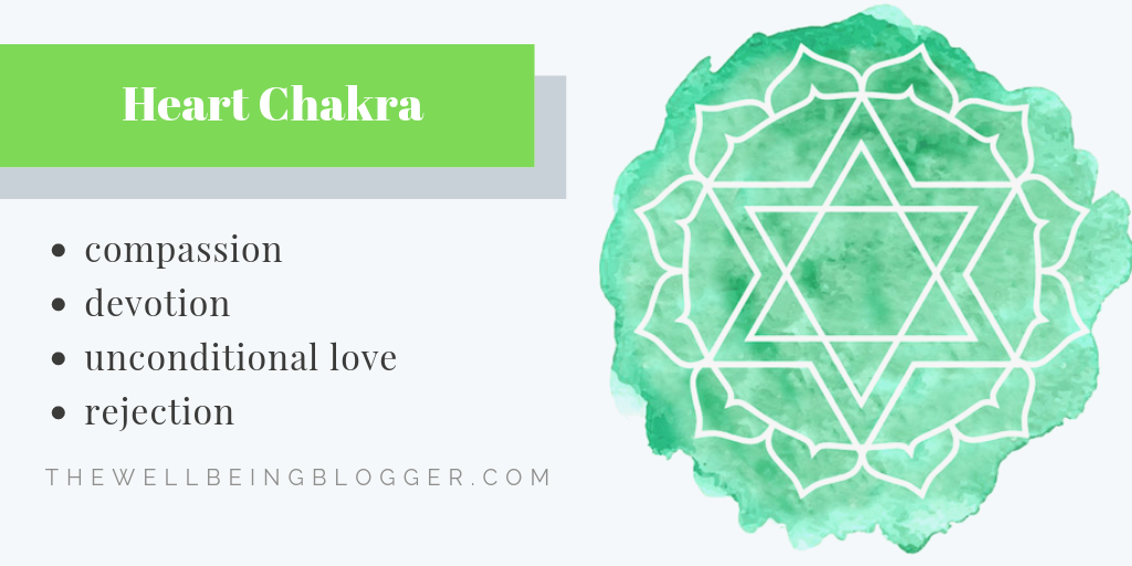 Graphic representation of the heart chakra and its impact on wellbeing. The heart chakra affects aspects such as compassion, devotion, unconditional love, and rejection.