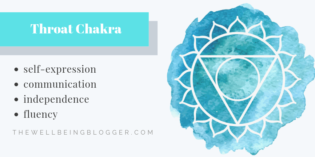 Graphic representation of the throat chakra and its impact on wellbeing. The throat chakra affects aspects such as self-expression, communication, independence, and fluency.